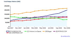 Blogger, Facebook, Windows Live Space, Myspace ve Wordpress servislerinin aylara göre değişen analizleri