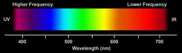 görebildiğimiz ışık frekans aralığı 400 - 700 nm