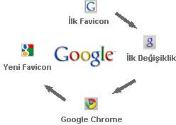 google favicon gelişimi