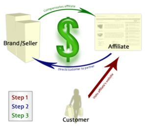 affiliate marketing çalışma şekli