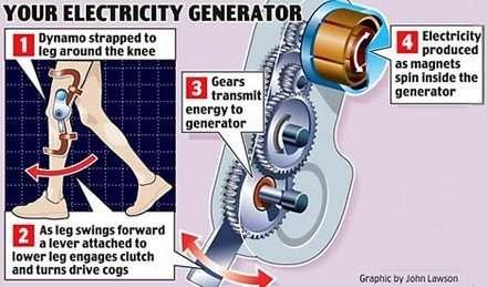 İnsan Enerjisi