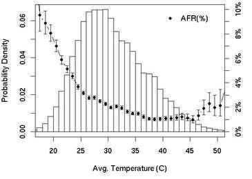 Sıcaklık oranlarına göre değişimler