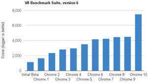 chrome crankshaft versiyonu ve v8 javascript motorunun hız artış grafiği