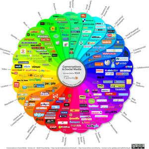 prism social media