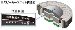 çift katmanlı diyafram tasarım şeması